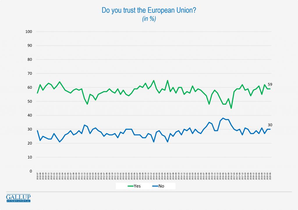 Trust in the EU graph
